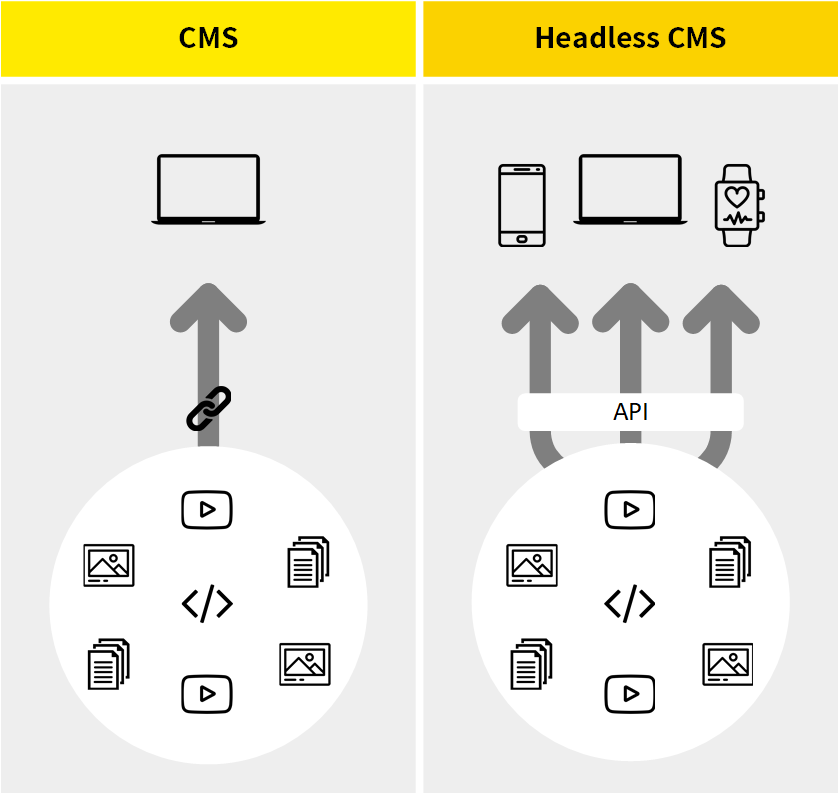 sitecore headlesss content management