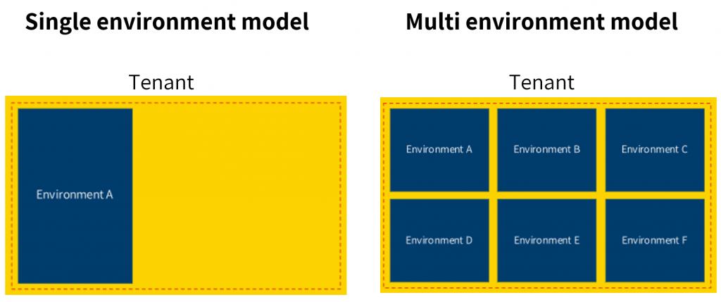 power apps en governance model